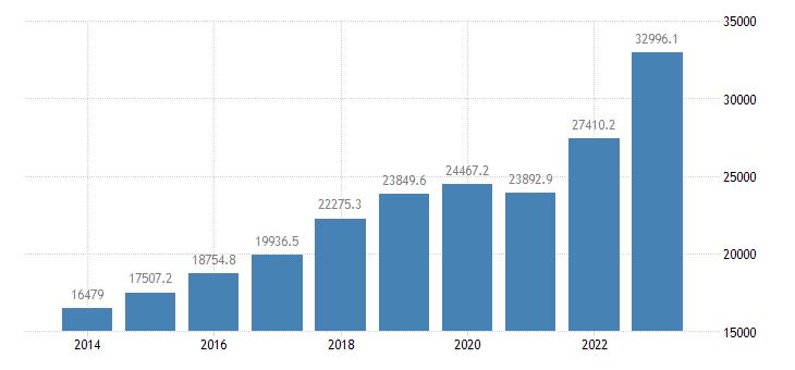 hungary international trade of other manufactured goods sitc 68 imports eurostat data