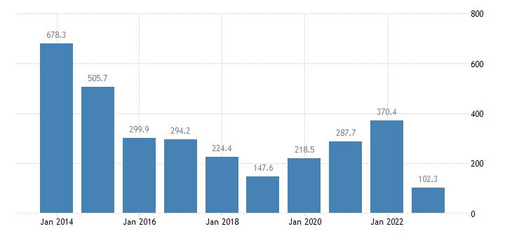 hungary international trade of raw materials sitc 24 trade balance eurostat data