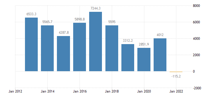 hungary international trade trade balance eurostat data