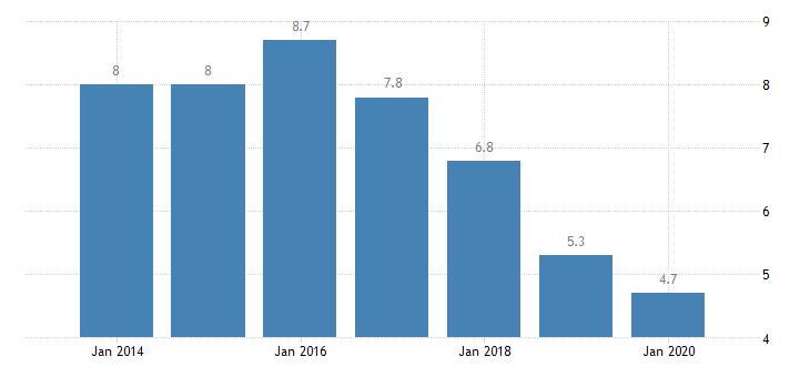 hungary involuntary temporary employment eurostat data