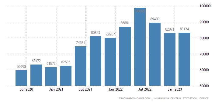 Hungary Job Vacancies | 2019 | Data | Chart | Calendar
