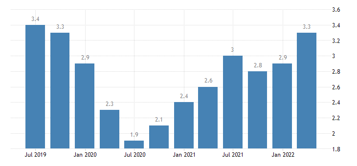 hungary job vacancy rate information communication eurostat data