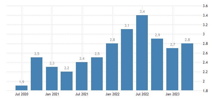 hungary job vacancy rate manufacturing eurostat data