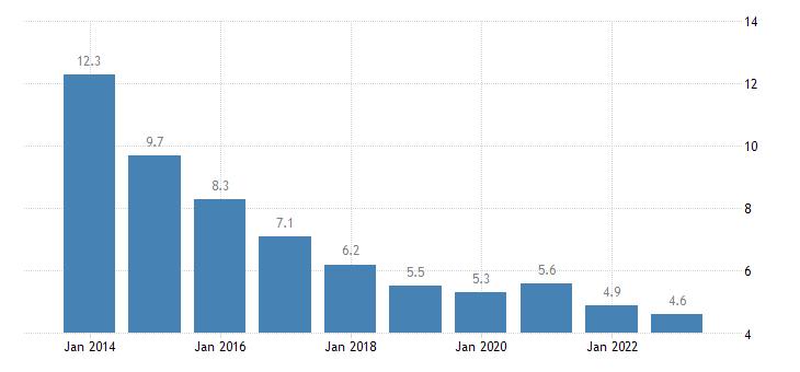 hungary jobless households eurostat data