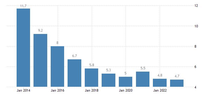 hungary jobless households females eurostat data