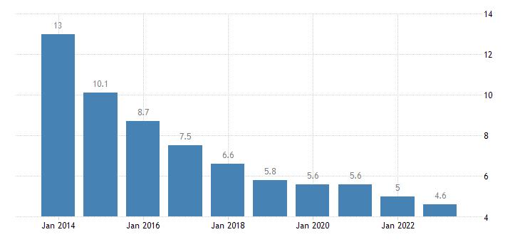 hungary jobless households males eurostat data
