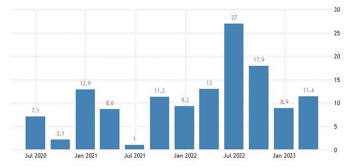 hungary labour cost idx arts entertainment recreation eurostat data