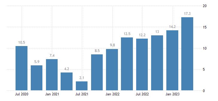 hungary labour cost idx business economy eurostat data