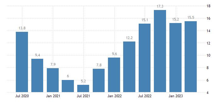 hungary labour cost idx construction eurostat data