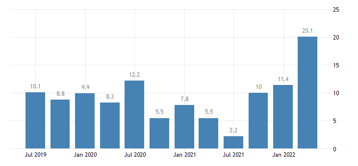 hungary labour cost idx eurostat data