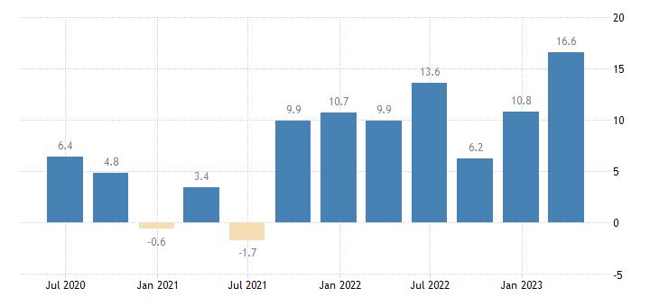 hungary labour cost idx financial insurance activities eurostat data
