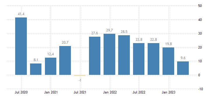 hungary labour cost idx human health social work activities eurostat data