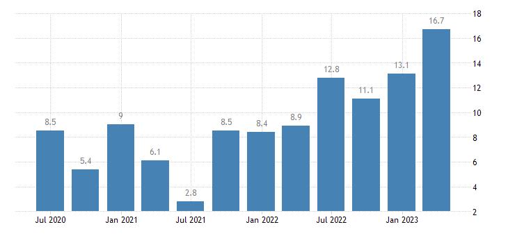 hungary labour cost idx information communication eurostat data