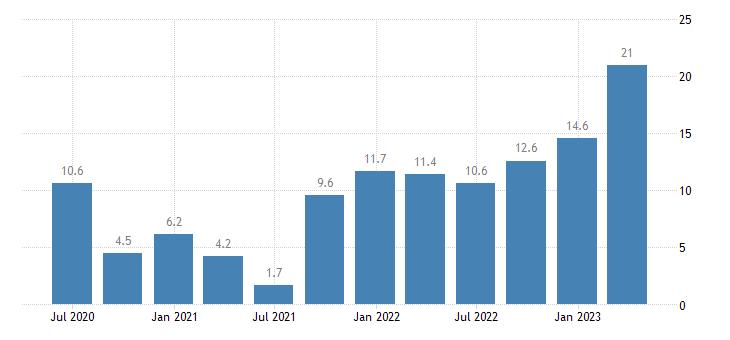 hungary labour cost idx manufacturing eurostat data