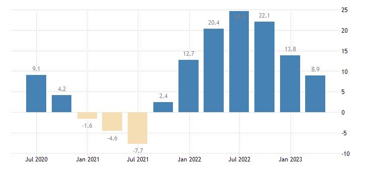 hungary labour cost idx other service activities eurostat data