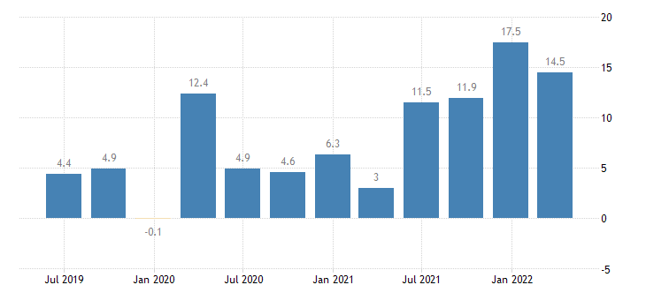 hungary labour cost idx real estate activities eurostat data