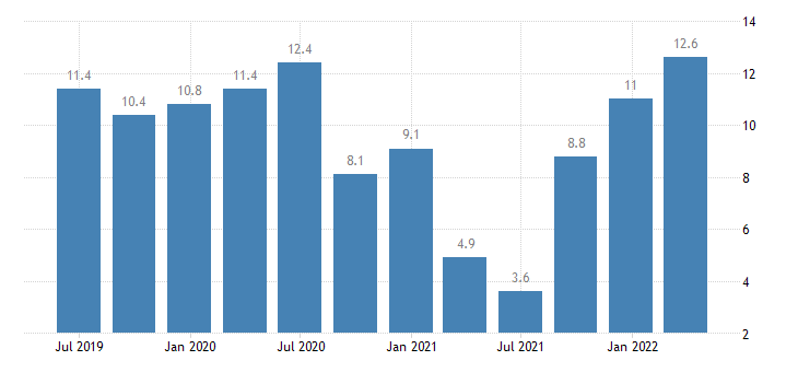 hungary labour cost idx wholesale retail trade repair of motor vehicles motorcycles eurostat data