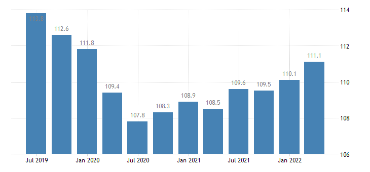 hungary labour input employment number of persons employed eurostat data