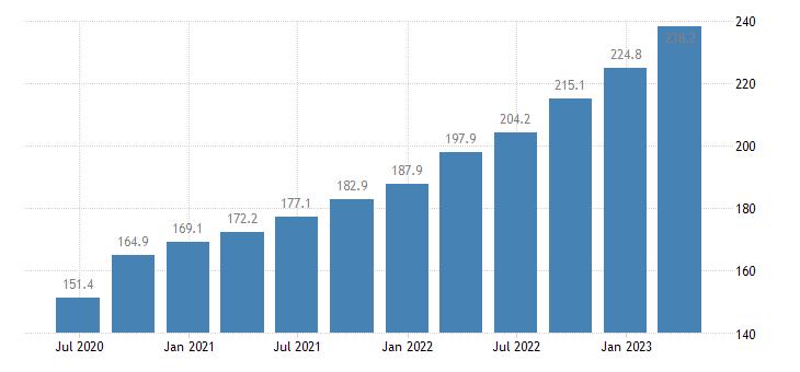hungary labour input gross wages salaries eurostat data