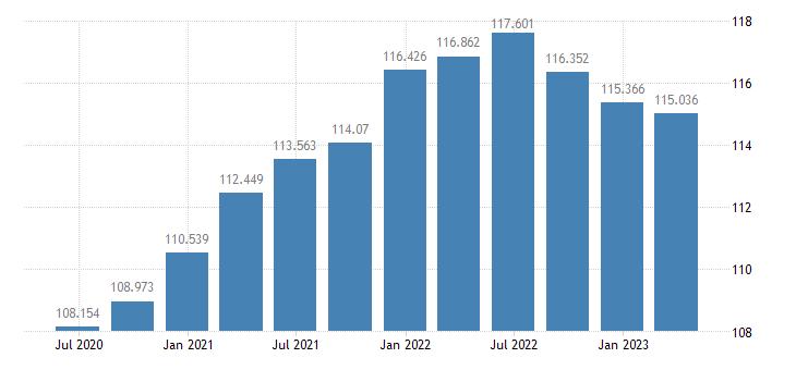 hungary labour productivity unit labour costs eurostat data