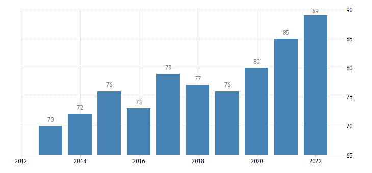 hungary last internet use in last 3 months eurostat data