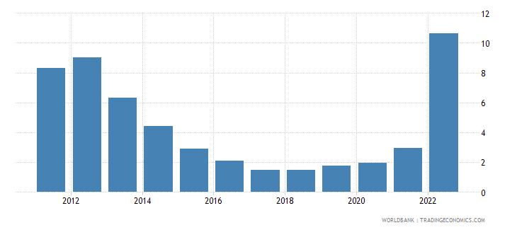 hungary lending interest rate percent wb data