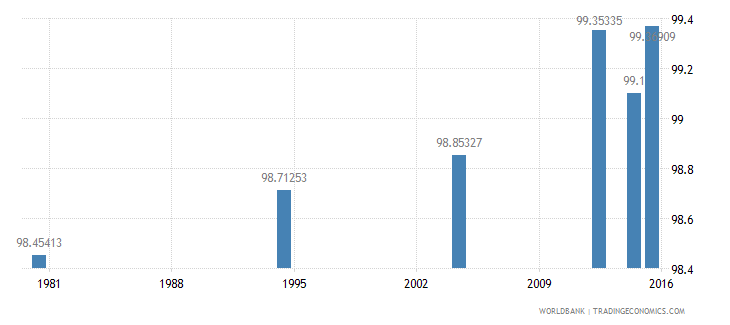 hungary literacy rate adult female percent of females ages 15 and above wb data