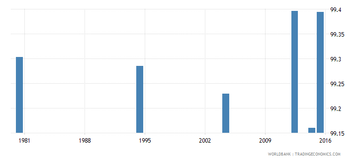 hungary literacy rate adult male percent of males ages 15 and above wb data
