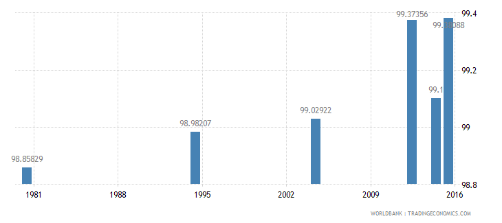 hungary literacy rate adult total percent of people ages 15 and above wb data