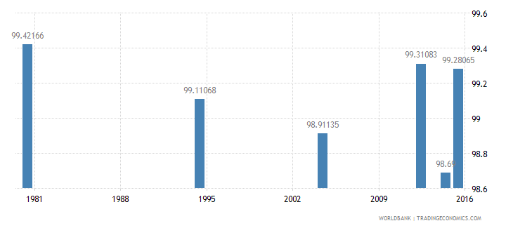 hungary literacy rate youth male percent of males ages 15 24 wb data