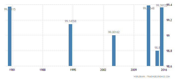 hungary literacy rate youth total percent of people ages 15 24 wb data