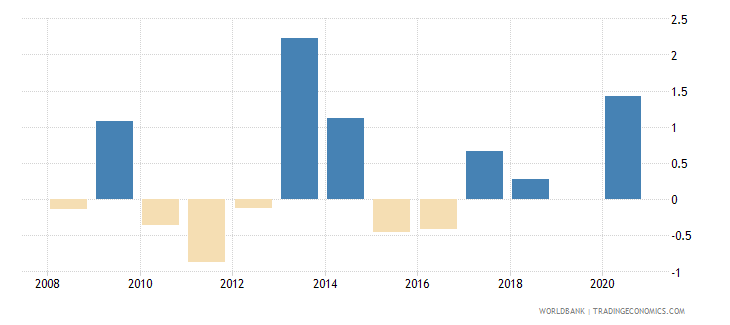 hungary loans from nonresident banks net to gdp percent wb data