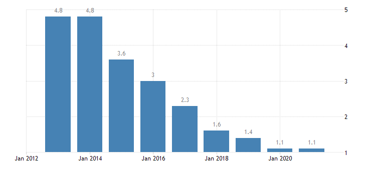 hungary long term unemployment rate eurostat data