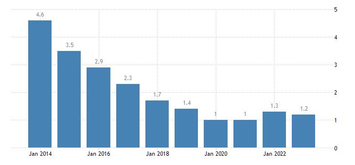 hungary long term unemployment rate females eurostat data
