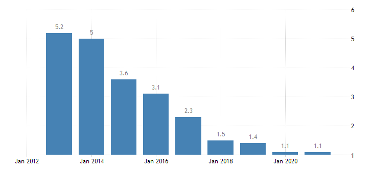 hungary long term unemployment rate males eurostat data