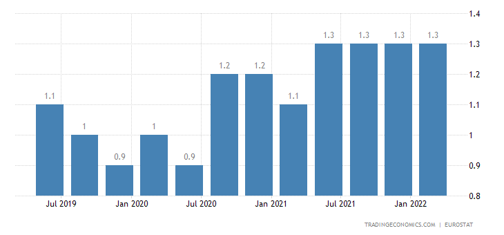 Hungary Long Term Unemployment Rate