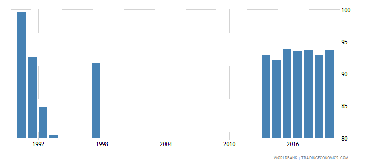 hungary lower secondary completion rate total percent of relevant age group wb data