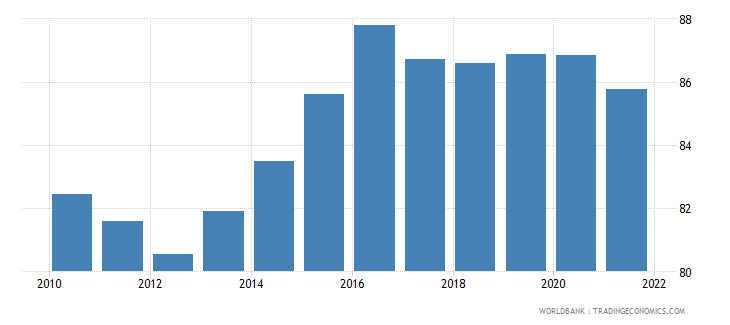 hungary manufactures exports percent of merchandise exports wb data