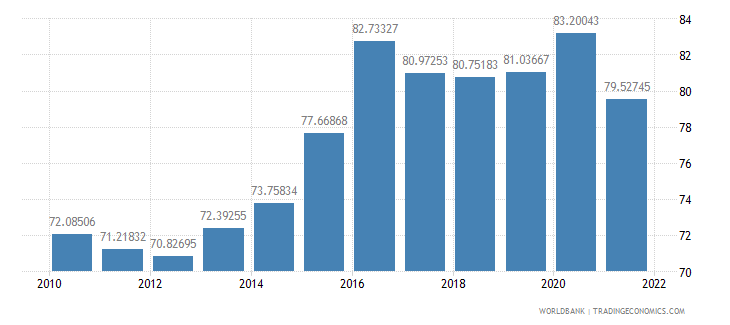 hungary manufactures imports percent of merchandise imports wb data