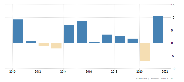 hungary manufacturing value added annual percent growth wb data