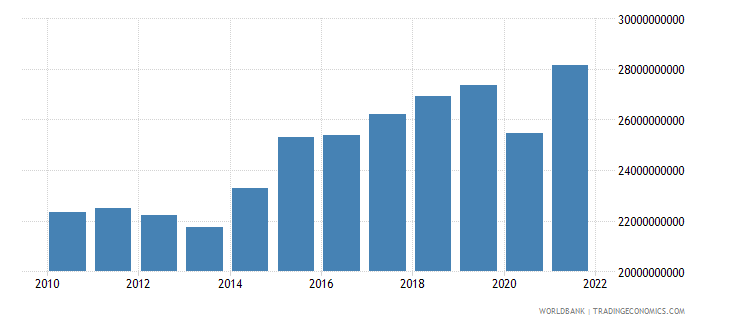 hungary manufacturing value added constant 2000 us dollar wb data