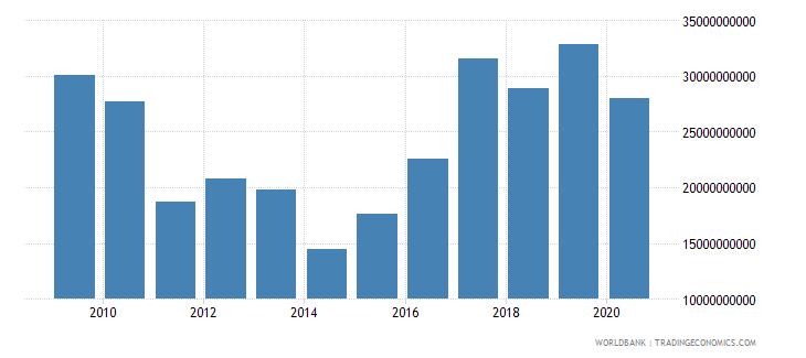 hungary market capitalization of listed companies us dollar wb data