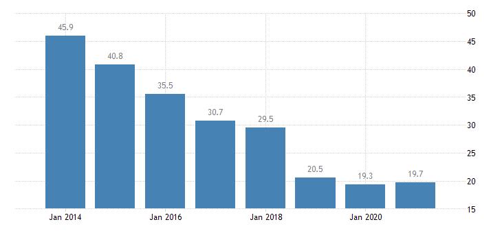 hungary material deprivation rate females eurostat data