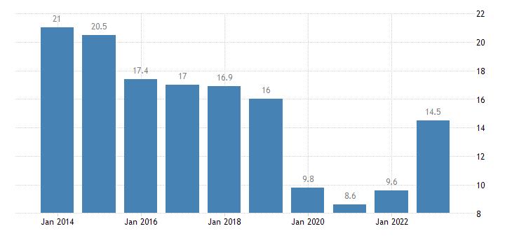 hungary median of the housing cost burden distribution males eurostat data