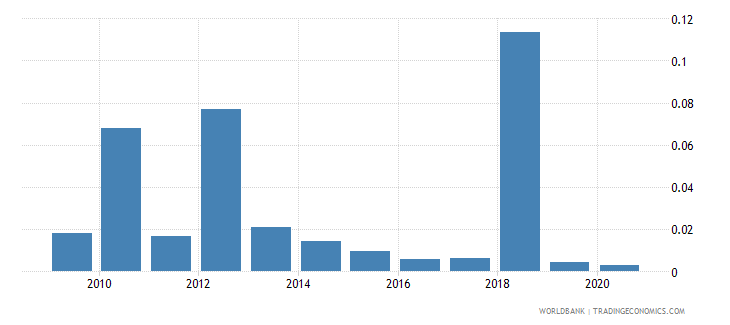 hungary merchandise exports by the reporting economy residual percent of total merchandise exports wb data