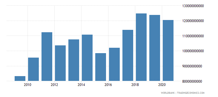 hungary merchandise exports by the reporting economy us dollar wb data