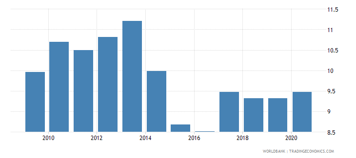hungary merchandise exports to developing economies in europe  central asia percent of total merchandise exports wb data