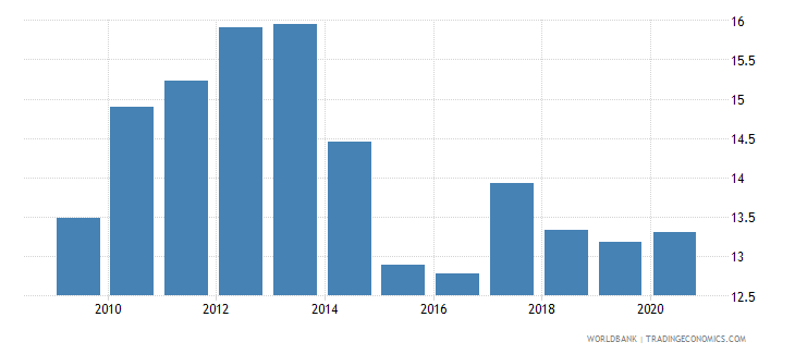 hungary merchandise exports to developing economies outside region percent of total merchandise exports wb data
