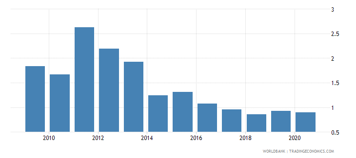 hungary merchandise exports to economies in the arab world percent of total merchandise exports wb data