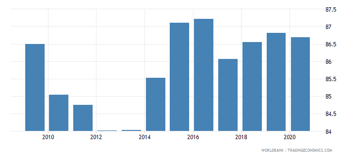 hungary merchandise exports to high income economies percent of total merchandise exports wb data